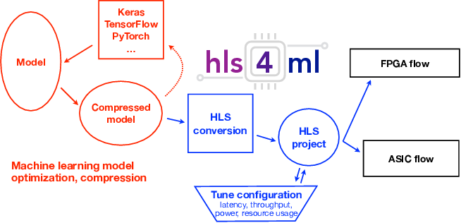 Figure 1 for hls4ml: An Open-Source Codesign Workflow to Empower Scientific Low-Power Machine Learning Devices