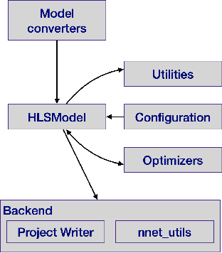 Figure 3 for hls4ml: An Open-Source Codesign Workflow to Empower Scientific Low-Power Machine Learning Devices