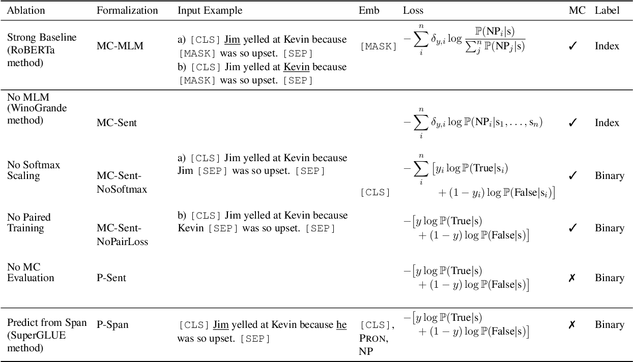 Figure 1 for Precise Task Formalization Matters in Winograd Schema Evaluations