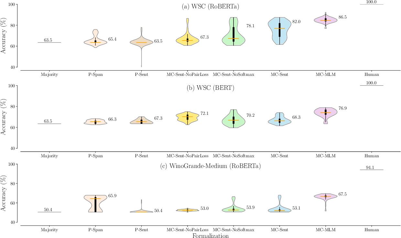Figure 2 for Precise Task Formalization Matters in Winograd Schema Evaluations