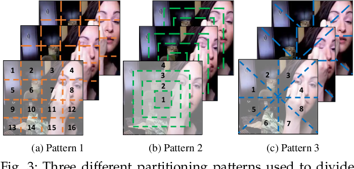Figure 4 for Self-supervised Video Representation Learning by Uncovering Spatio-temporal Statistics