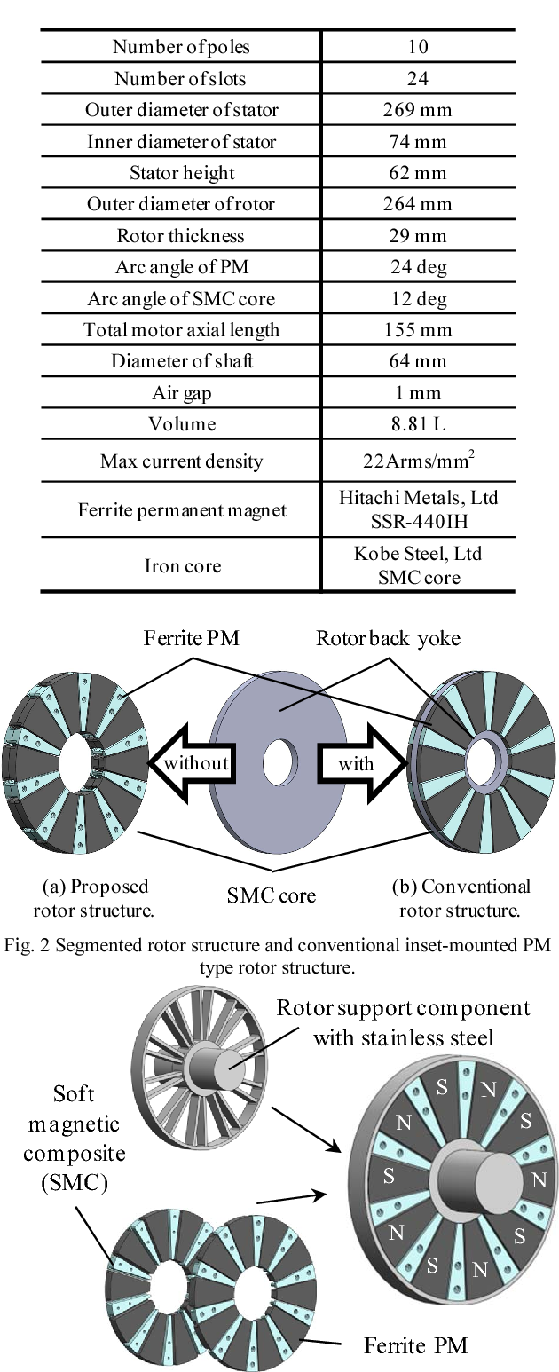 Fundamental Characteristics Of A Ferrite Permanent Magnet Axial Gap Smc Crossing Arm Wiring Diagram Motor With Segmented Rotor Structure For The Hybrid Electric Vehicle Semantic Scholar