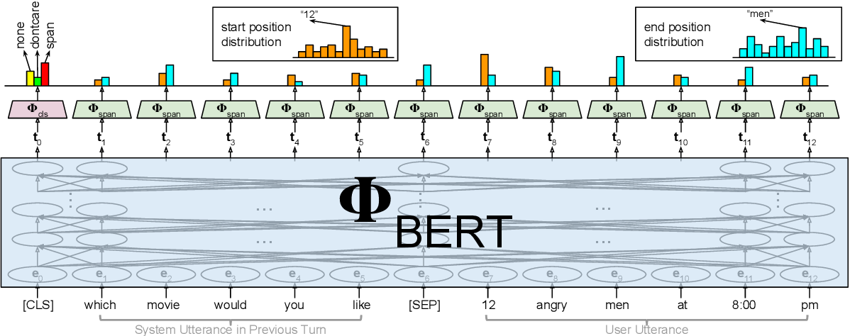 Figure 1 for BERT-DST: Scalable End-to-End Dialogue State Tracking with Bidirectional Encoder Representations from Transformer