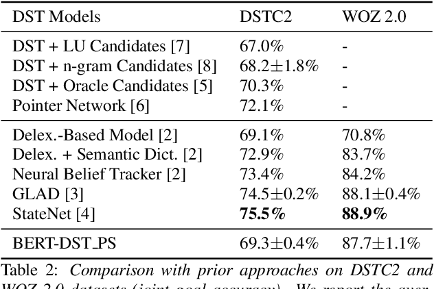 Figure 3 for BERT-DST: Scalable End-to-End Dialogue State Tracking with Bidirectional Encoder Representations from Transformer