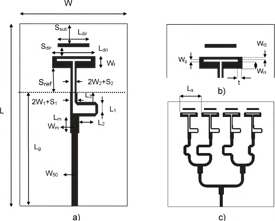 figure 1: a) configuration of the folded dipole antenna  l=5mm,
