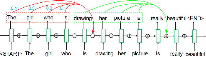 Figure 1 for RRA: Recurrent Residual Attention for Sequence Learning