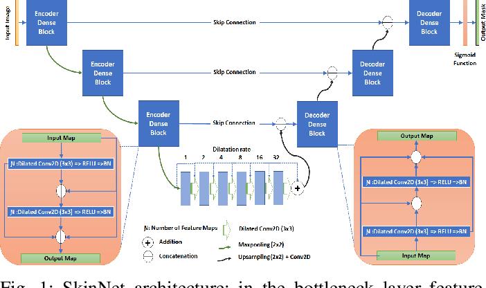 Figure 1 for SkinNet: A Deep Learning Framework for Skin Lesion Segmentation