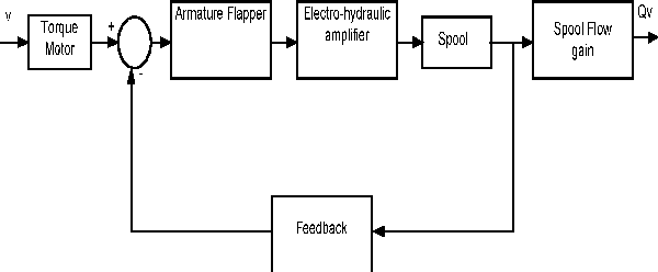 figure 3 from tuning of controller for electro