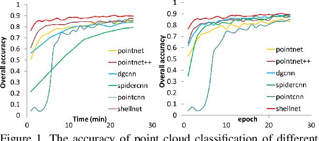 Figure 1 for ShellNet: Efficient Point Cloud Convolutional Neural Networks using Concentric Shells Statistics