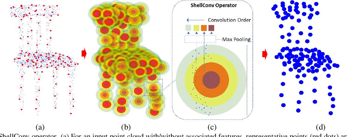 Figure 3 for ShellNet: Efficient Point Cloud Convolutional Neural Networks using Concentric Shells Statistics