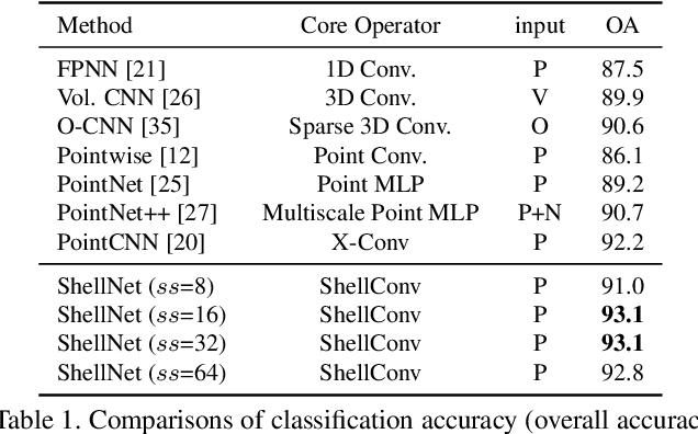 Figure 2 for ShellNet: Efficient Point Cloud Convolutional Neural Networks using Concentric Shells Statistics