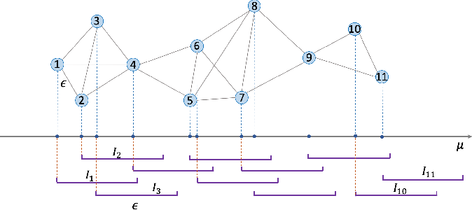 Figure 1 for Multi-Armed Bandits on Unit Interval Graphs