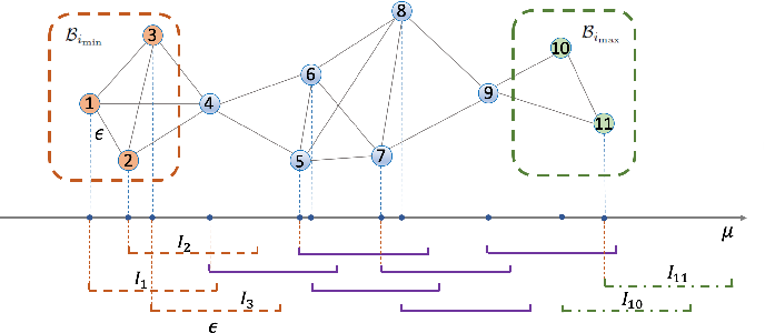Figure 3 for Multi-Armed Bandits on Unit Interval Graphs