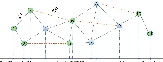 Figure 4 for Multi-Armed Bandits on Unit Interval Graphs