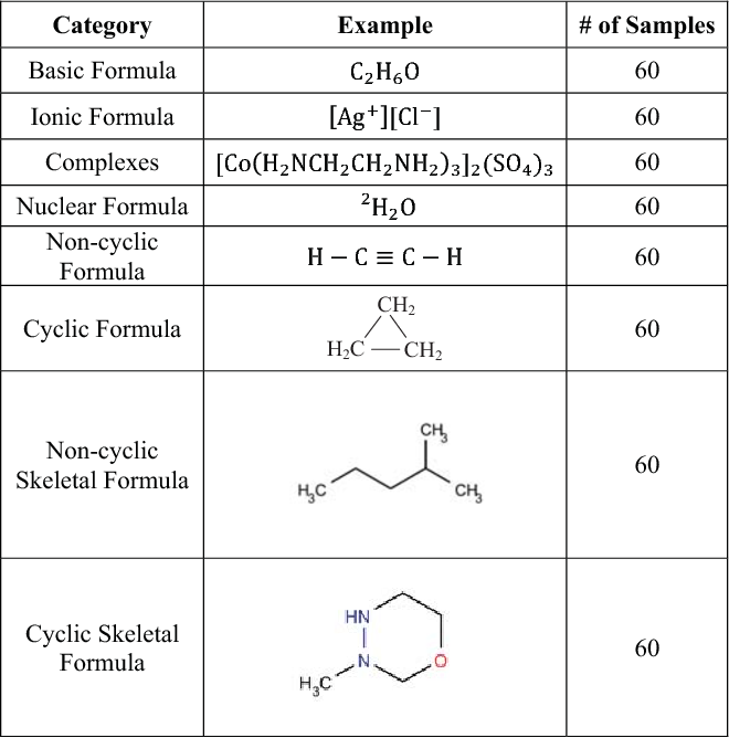 Table I From Connected Bond Recognition For Handwritten Chemical
