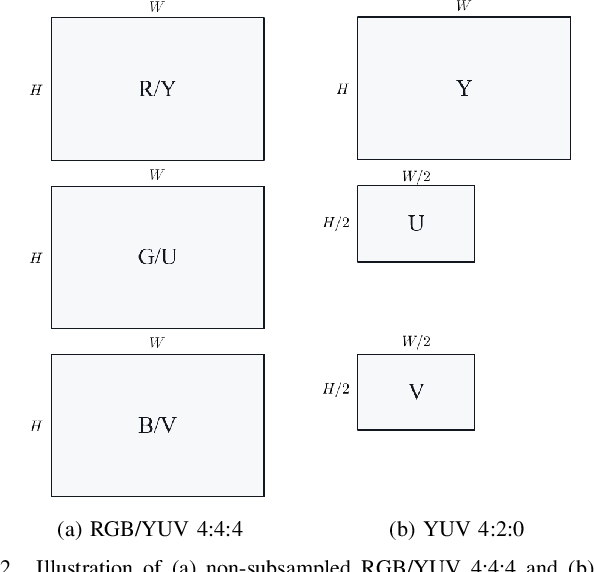 Figure 3 for Transform Network Architectures for Deep Learning based End-to-End Image/Video Coding in Subsampled Color Spaces