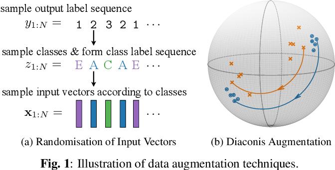 Figure 1 for Discriminative Neural Clustering for Speaker Diarisation