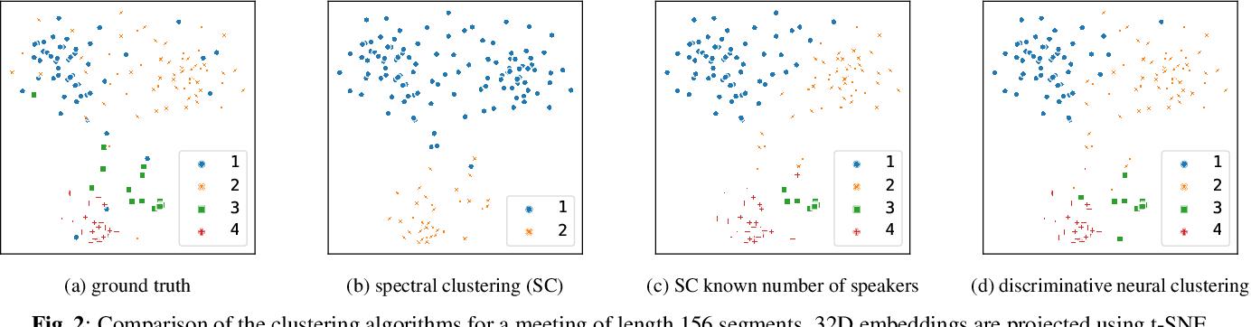 Figure 4 for Discriminative Neural Clustering for Speaker Diarisation
