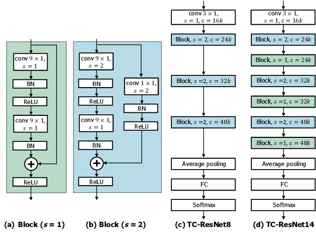 Figure 3 for Temporal Convolution for Real-time Keyword Spotting on Mobile Devices