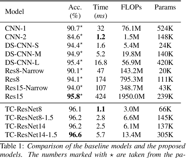 Figure 2 for Temporal Convolution for Real-time Keyword Spotting on Mobile Devices