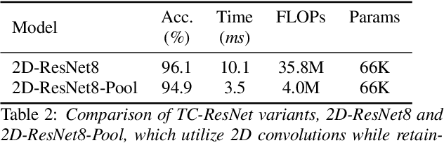 Figure 4 for Temporal Convolution for Real-time Keyword Spotting on Mobile Devices