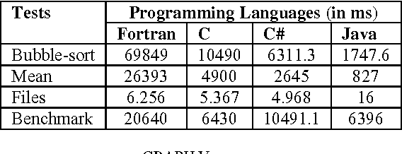 Table V from Comparative Analysis of C , FORTRAN , C # and