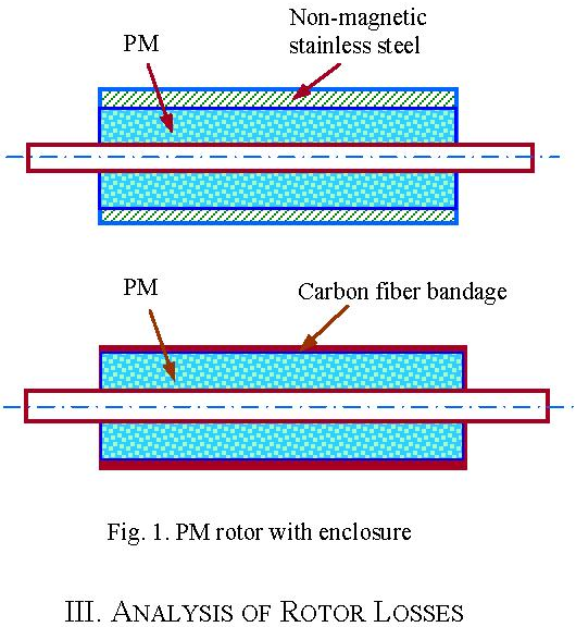 Analysis of rotor losses for a high speed PM generator - Semantic ...