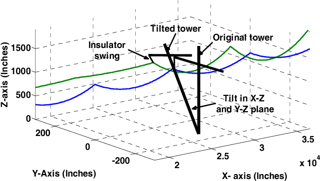 Figure 2 from Monitoring sag and tension of a tilted