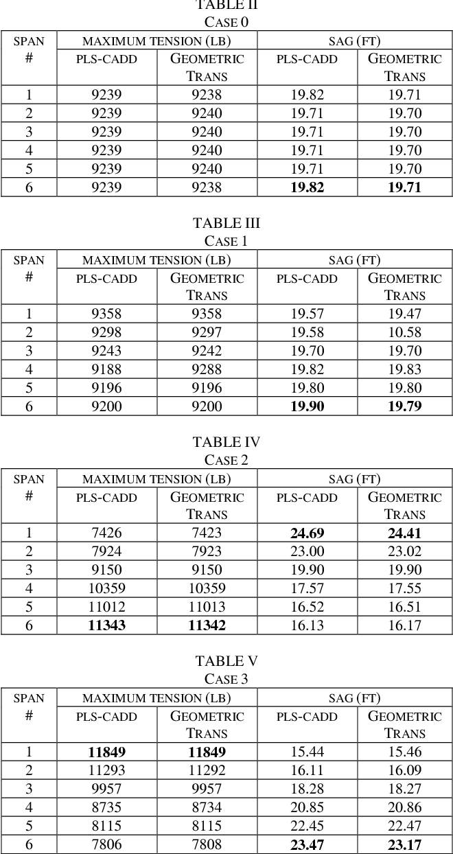 Table V from Monitoring sag and tension of a tilted transmission