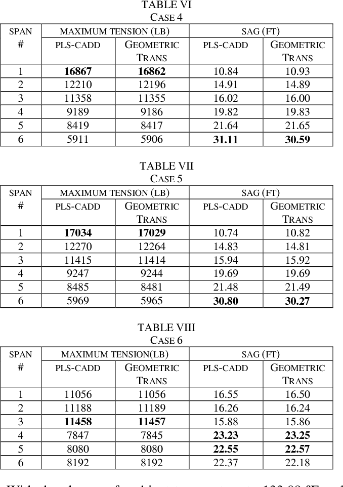 Table VI from Monitoring sag and tension of a tilted transmission