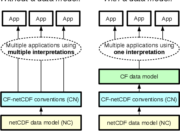 Figure 1 from A data model of the Climate and Forecast metadata