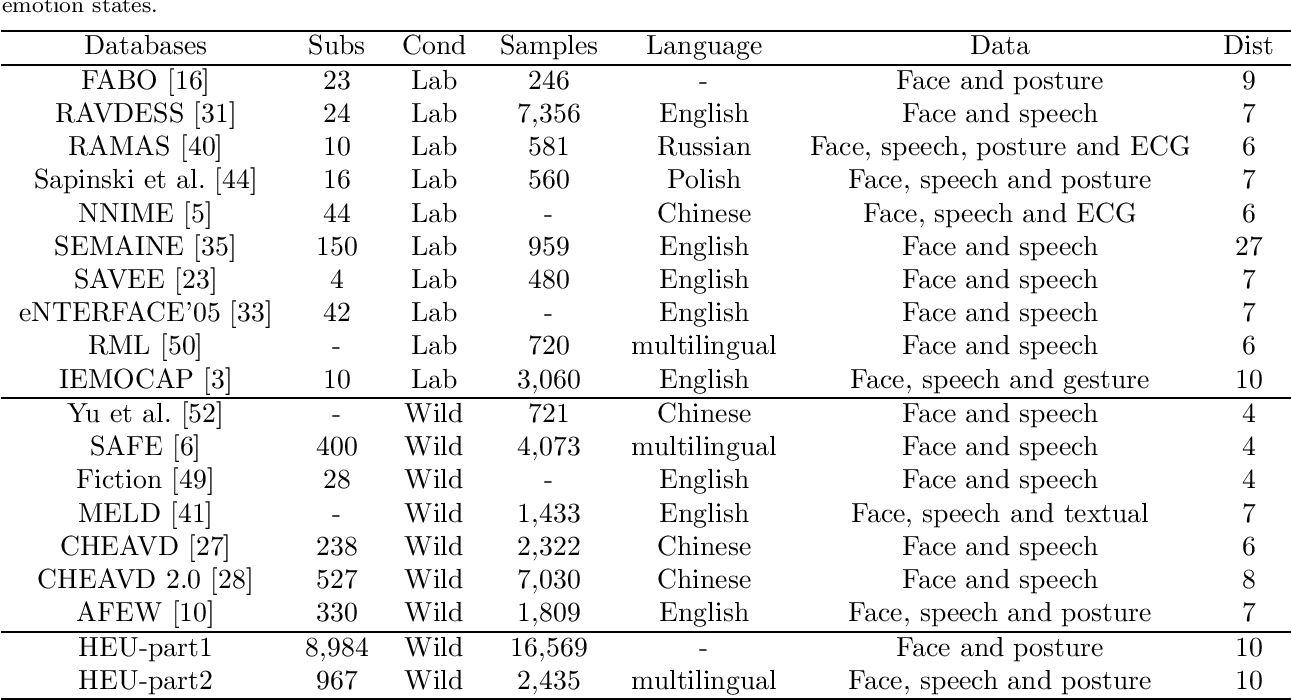 Figure 1 for HEU Emotion: A Large-scale Database for Multi-modal Emotion Recognition in the Wild