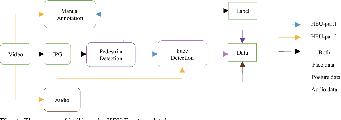 Figure 2 for HEU Emotion: A Large-scale Database for Multi-modal Emotion Recognition in the Wild