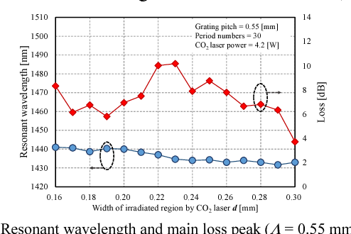 Figure 3 from Double inscribing method with CO2 laser for