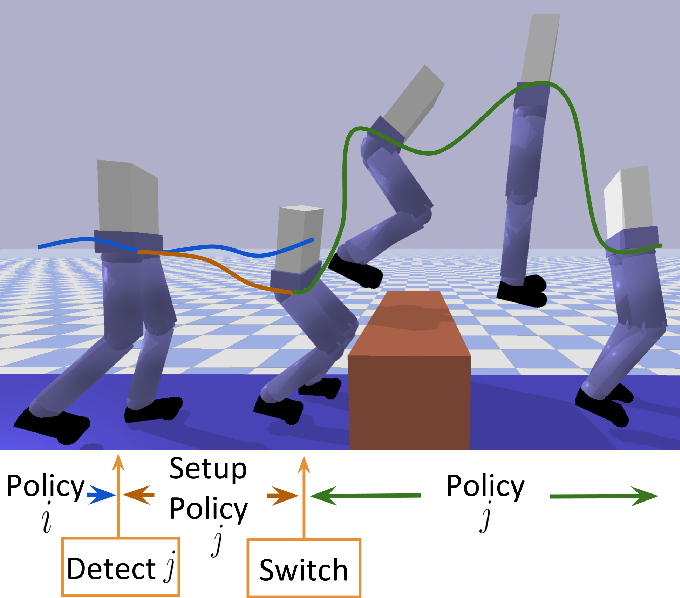 Figure 1 for Learning Setup Policies: Reliable Transition Between Locomotion Behaviours