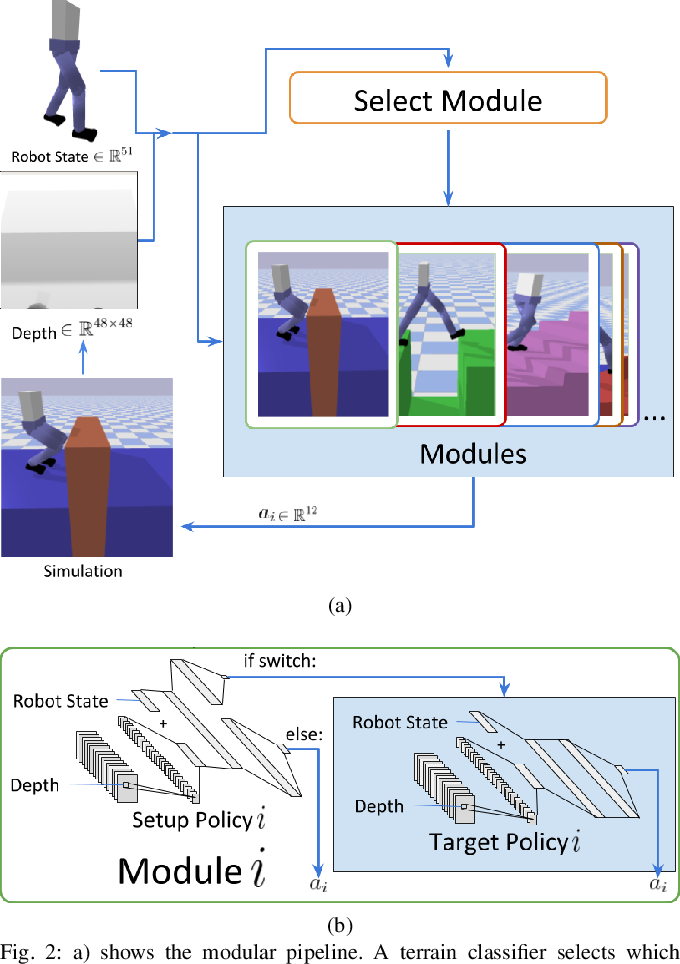 Figure 2 for Learning Setup Policies: Reliable Transition Between Locomotion Behaviours
