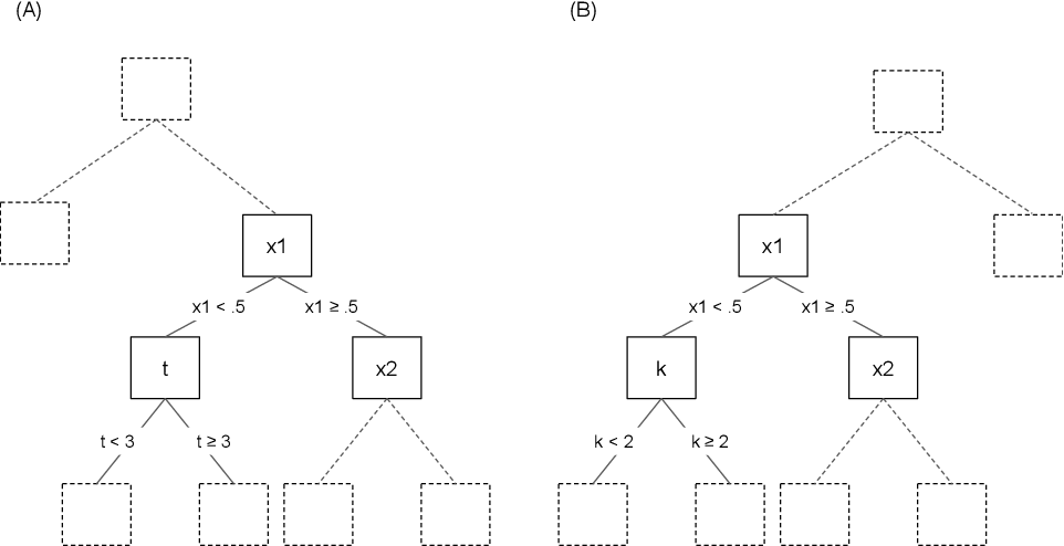 Figure 4 for A General Machine Learning Framework for Survival Analysis