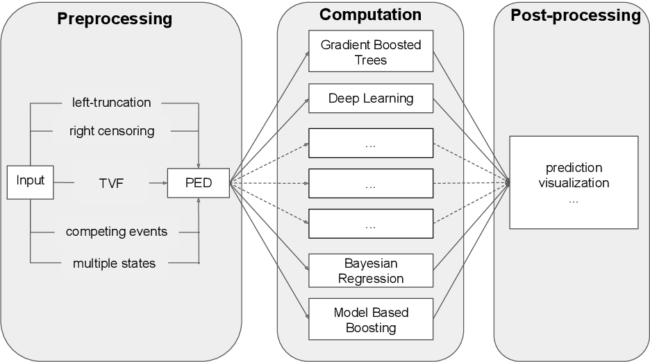 Figure 1 for A General Machine Learning Framework for Survival Analysis