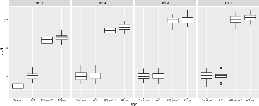 Figure 2 for ABtree: An Algorithm for Subgroup-Based Treatment Assignment