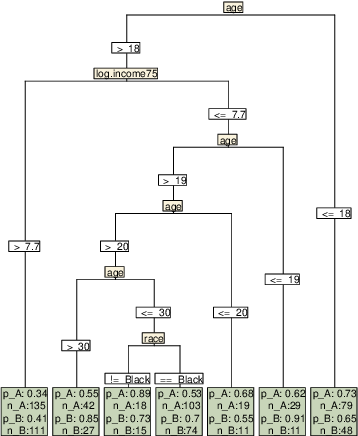 Figure 4 for ABtree: An Algorithm for Subgroup-Based Treatment Assignment