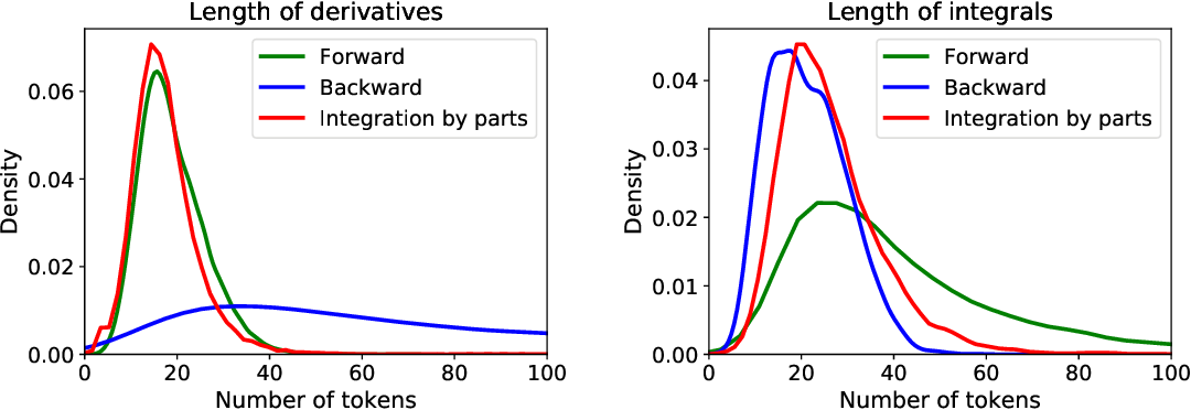Figure 4 for Deep Learning for Symbolic Mathematics