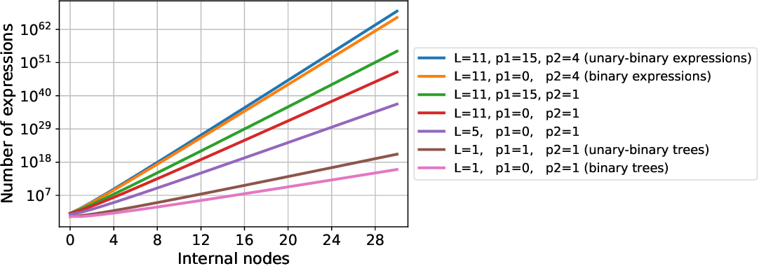 Figure 1 for Deep Learning for Symbolic Mathematics