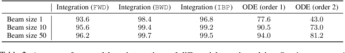 Figure 3 for Deep Learning for Symbolic Mathematics