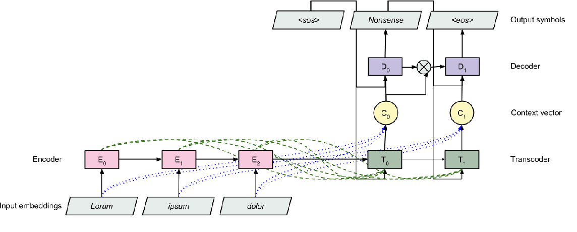 Figure 1 for Transcoding compositionally: using attention to find more generalizable solutions
