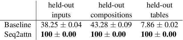 Figure 2 for Transcoding compositionally: using attention to find more generalizable solutions