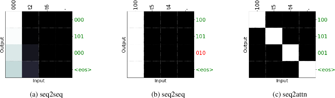 Figure 4 for Transcoding compositionally: using attention to find more generalizable solutions