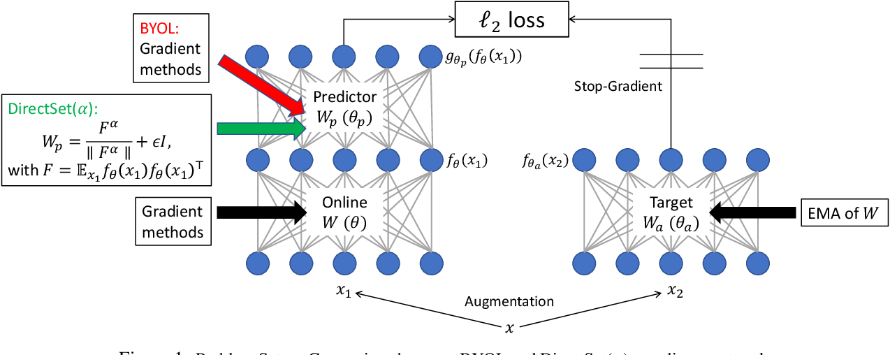 Figure 1 for Towards Demystifying Representation Learning with Non-contrastive Self-supervision