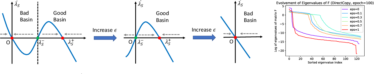 Figure 4 for Towards Demystifying Representation Learning with Non-contrastive Self-supervision