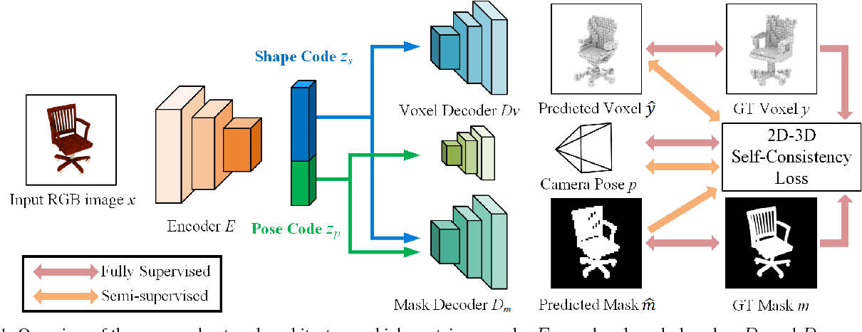 Figure 1 for 3D Shape Reconstruction from a Single 2D Image via 2D-3D Self-Consistency