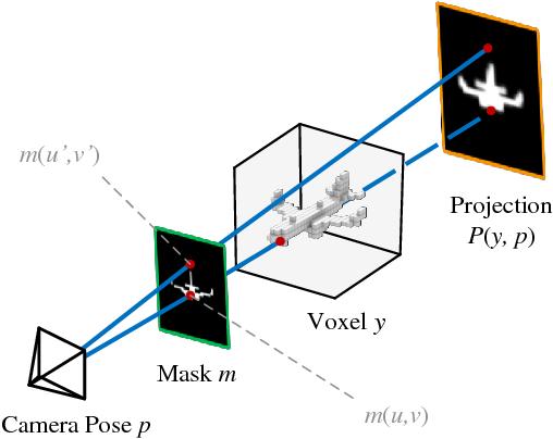 Figure 3 for 3D Shape Reconstruction from a Single 2D Image via 2D-3D Self-Consistency